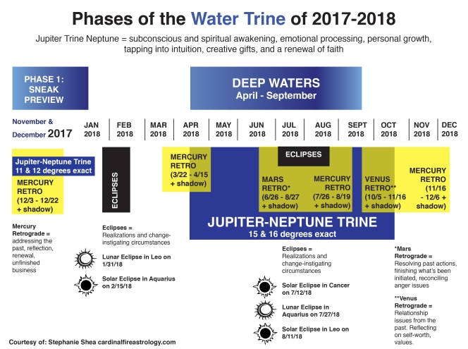 fullsheet_watertrinetimeline